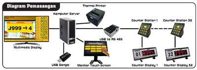 Advanced Multimedia Queue System Touch Screen Installation Diagram
